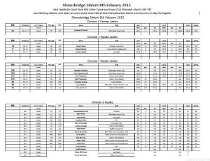 SHAWSBRIDGE RESULTS 2